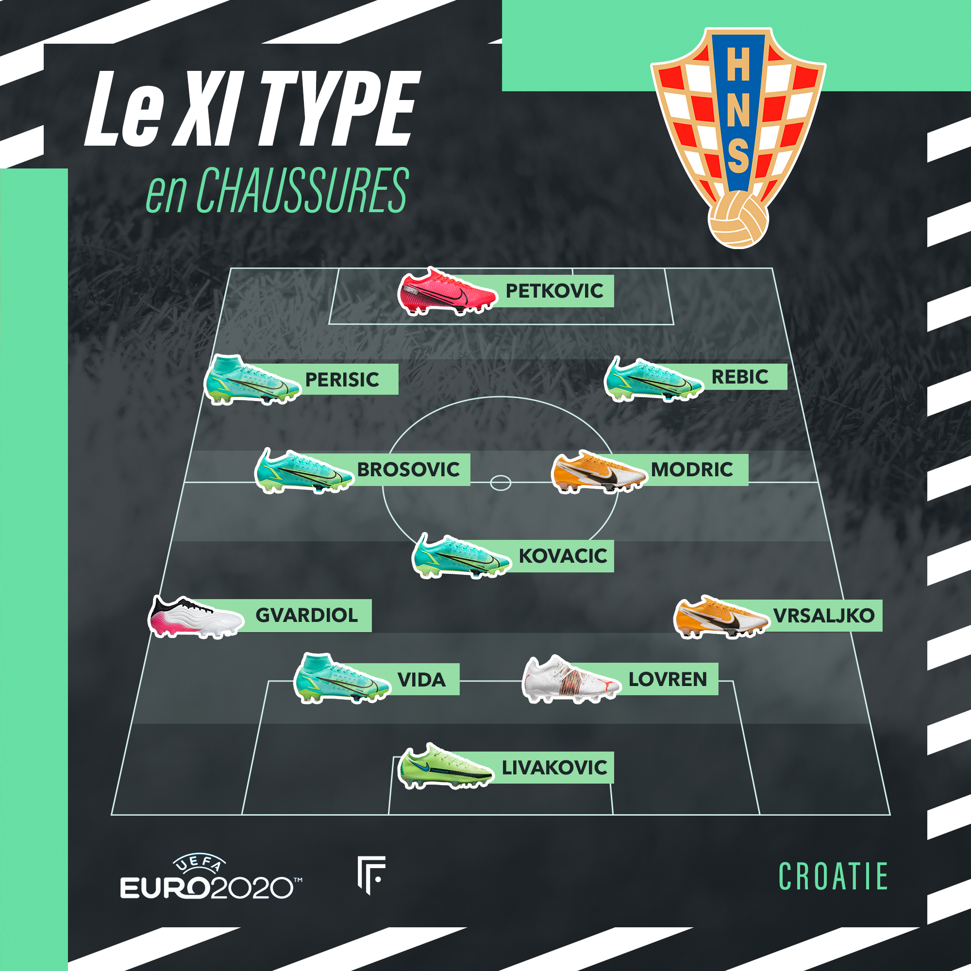 Équipe type Croatie Euro 2020