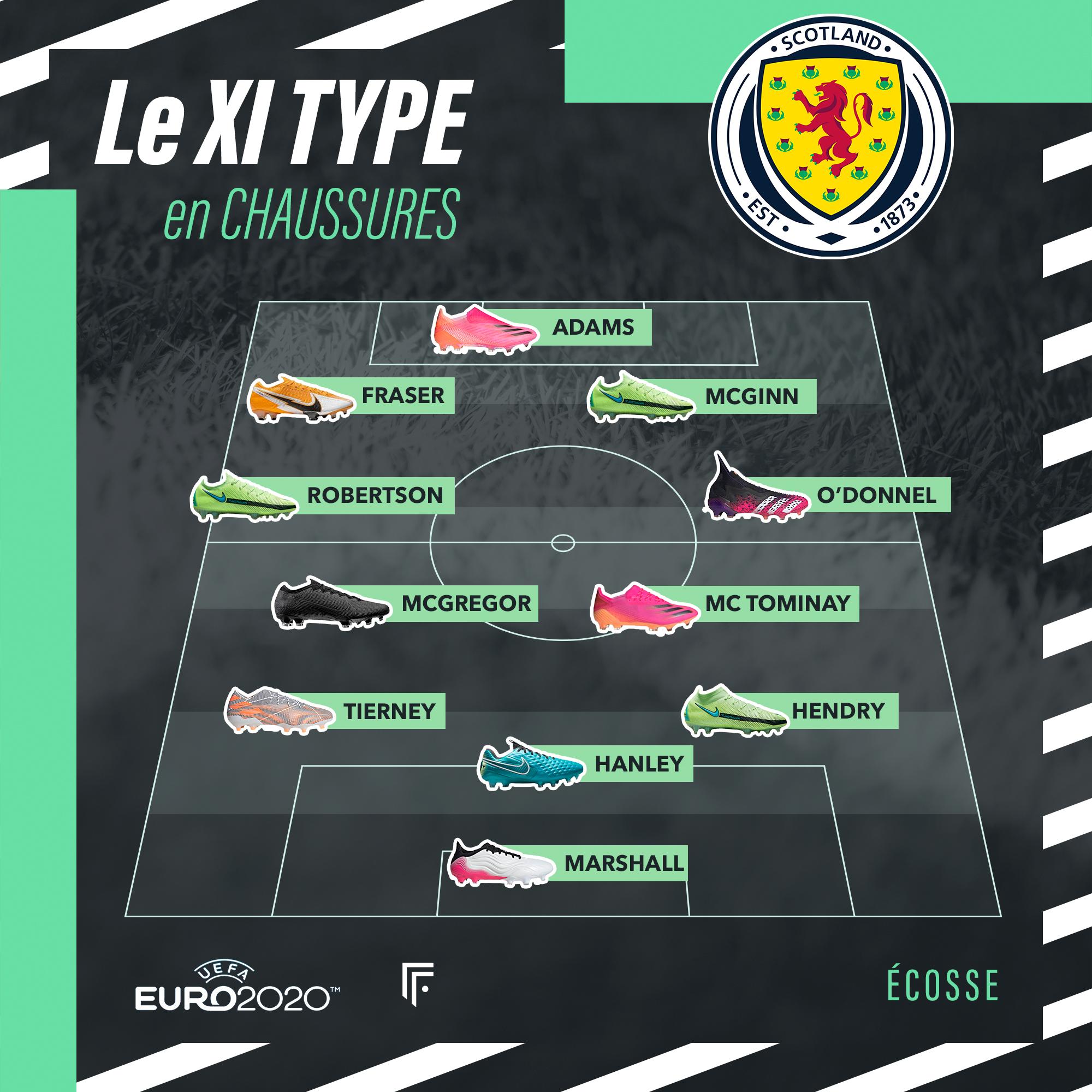 Équipe type Écosse Euro 2020