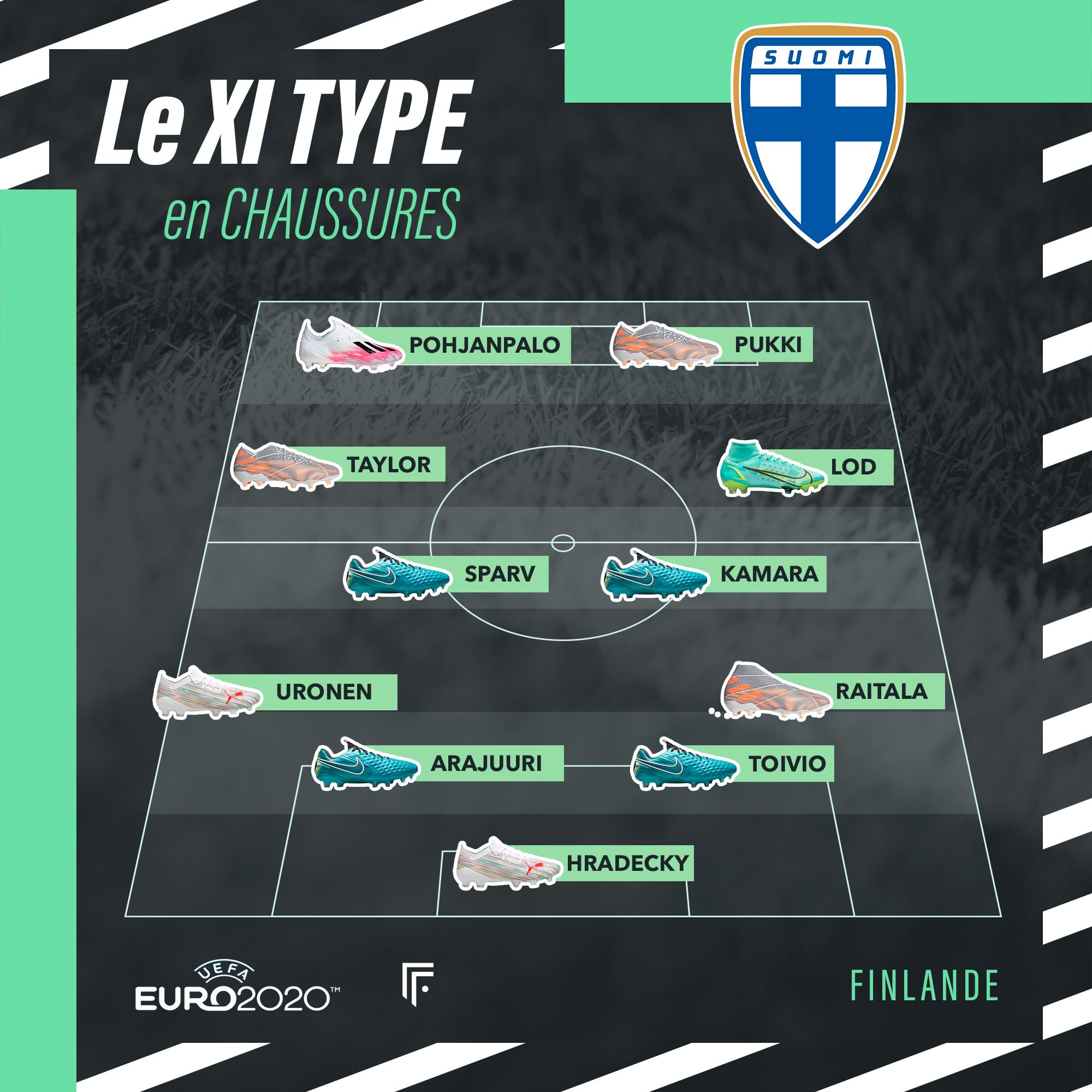 Équipe type Finlande Euro 2020