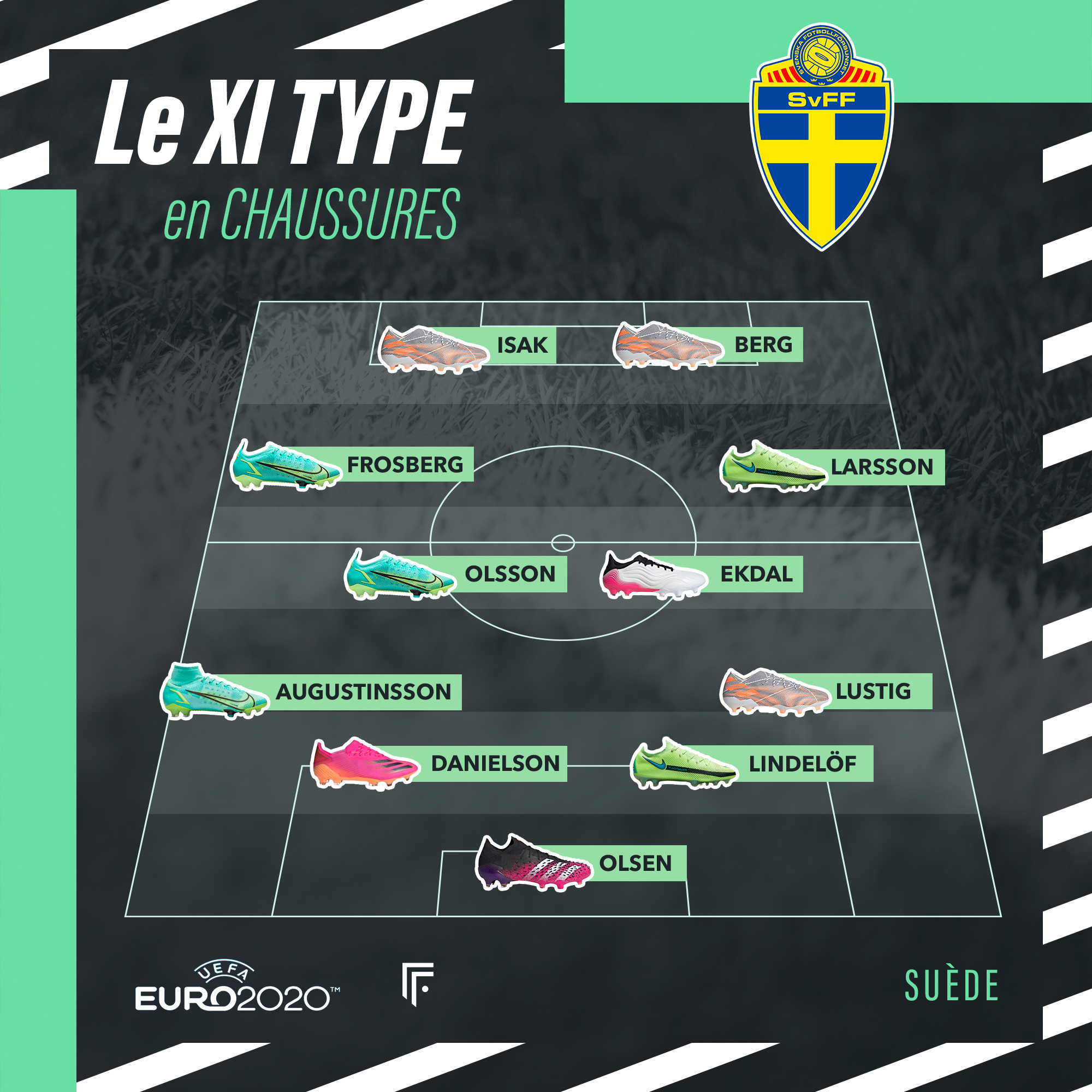 Équipe type Suède Euro 2020
