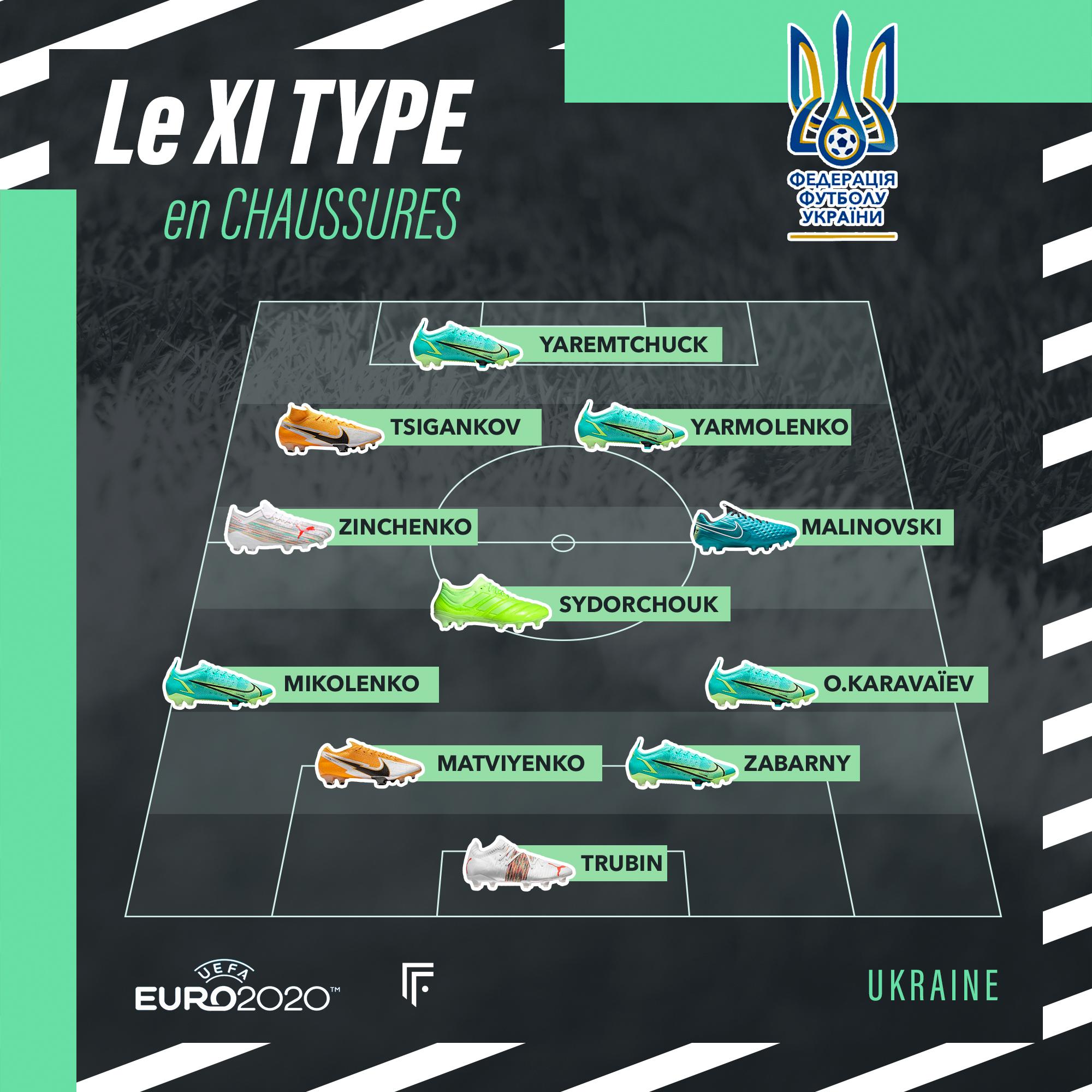 Équipe type Ukraine Euro 2020