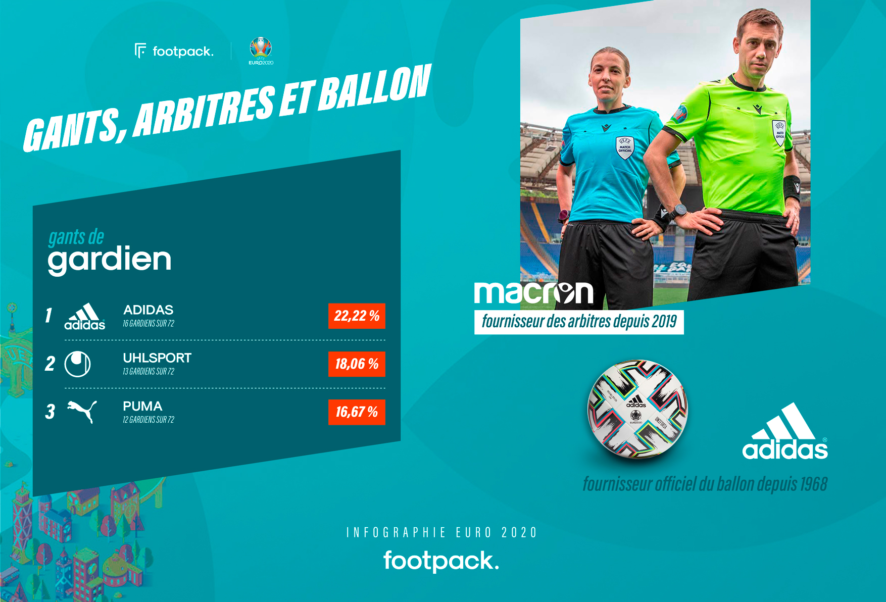 Infographie EURO 2020 crampons, maillots - footpack