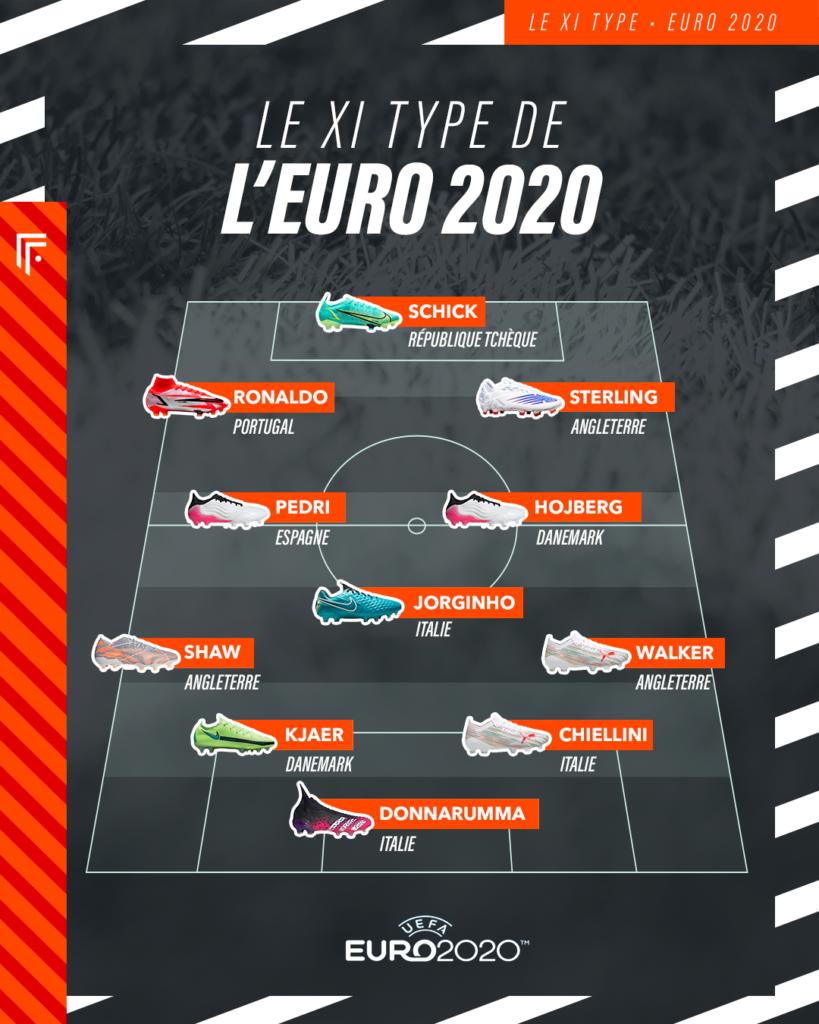 Compo Onze type Euro 2020