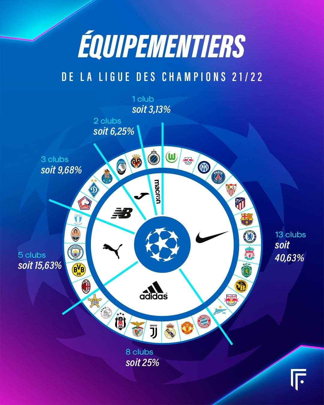 Répartition équipementier Ligue des Champions